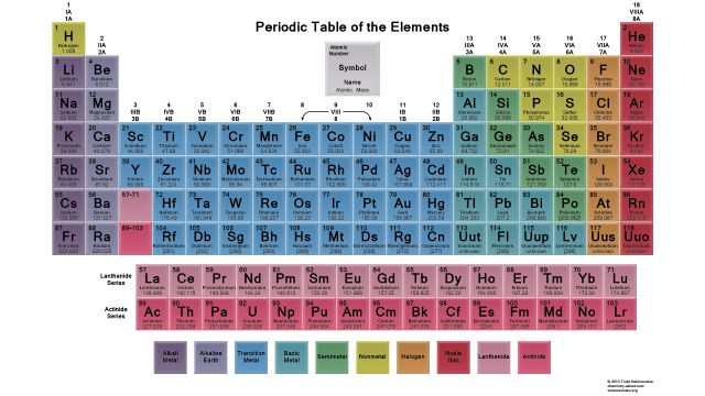 HD Periodic Table Wallpaper - Muted Colors - 2015 - Science Notes - best of periodic table with charges hd