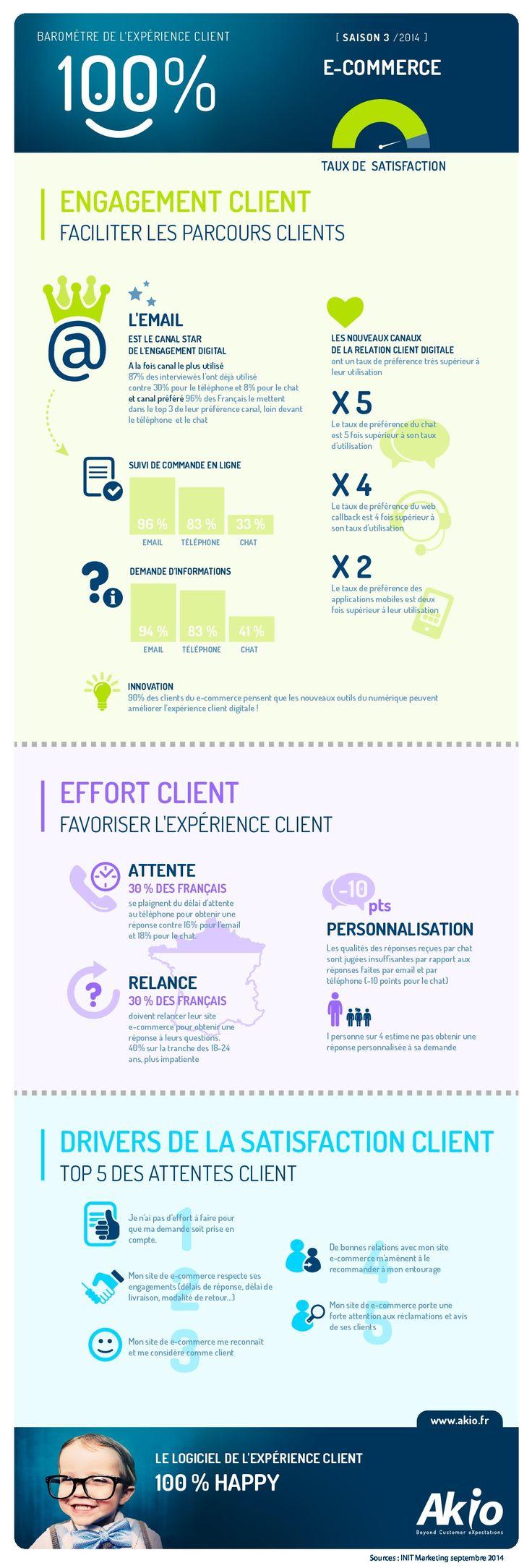 Infographie : l'expérience client dans le secteur du e-commerce