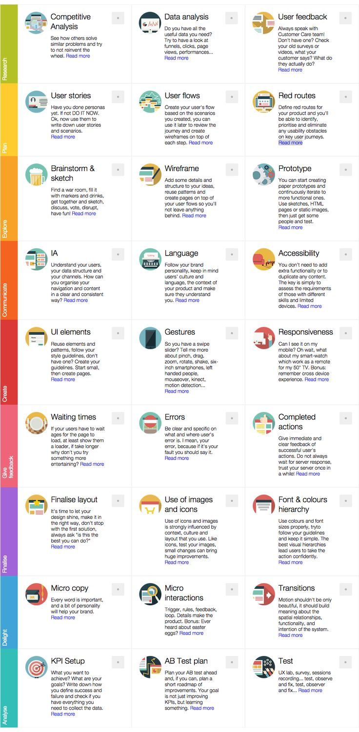 Service operation processes service strategy service design service - Start Your Next Ux Project With This Checklist And Don T Forget About Anything Find This Pin And More On Service Design