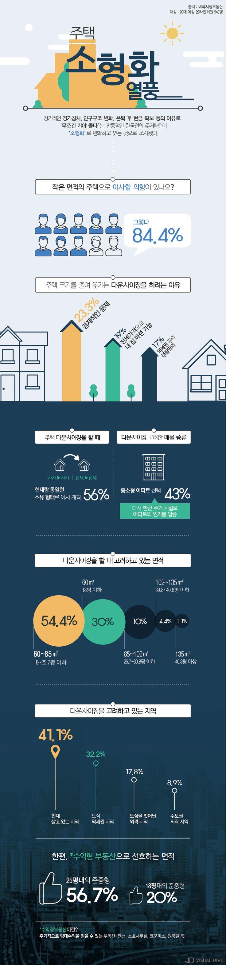 경제 부담에 '주택소형화 열풍'… 가장 선호하는 면적은? [인포그래픽] #house / #Infographic ⓒ 비주얼다이브 무단…