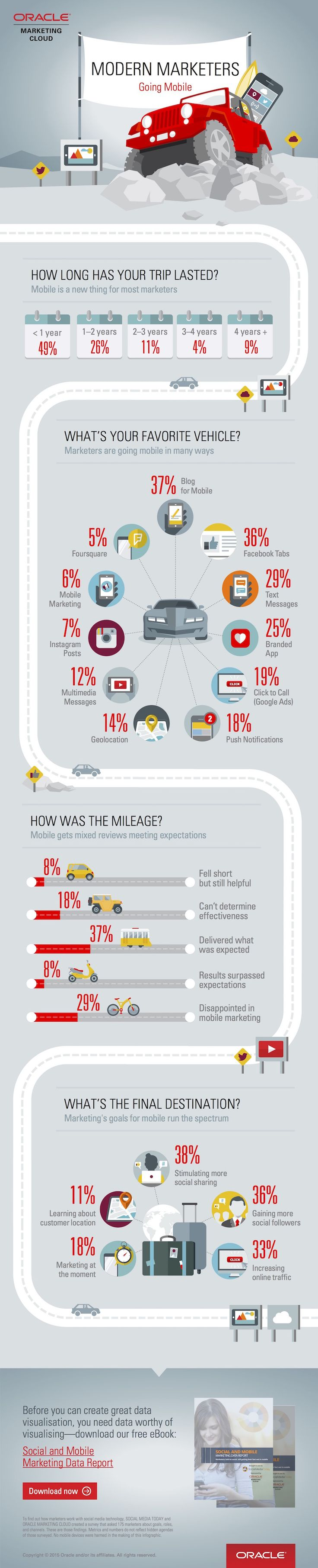 55% of Marketers Disappointed or Unsure of Mobile Marketing Effectiveness | Oracle Marketing Cloud