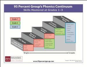"""The 95 Percent Group's Phonics Continuum shows the developmental steps/sequence to helping struggling readers develop phonics skills. It developmentally """"follows"""" the Phonological Awareness Continuum, (Can be used after teaching phonology.) This is a great way to help plan """"what order"""" to introduce & teach particular phonics concepts, and can be used to help determine reading interventions. It helps pin """"where to start,"""" or what areas of phonics a struggling reader needs to improve."""