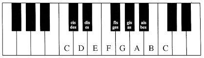 pianotoetsen met noten - Google zoeken