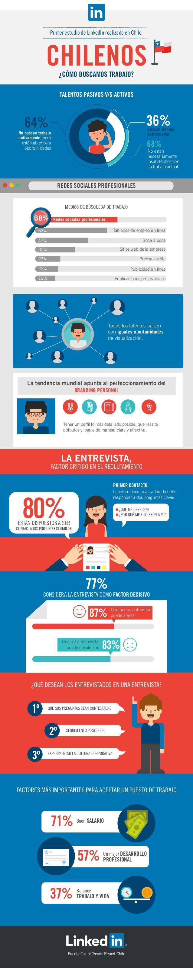 Cómo se busca trabajo en Chile #infografia