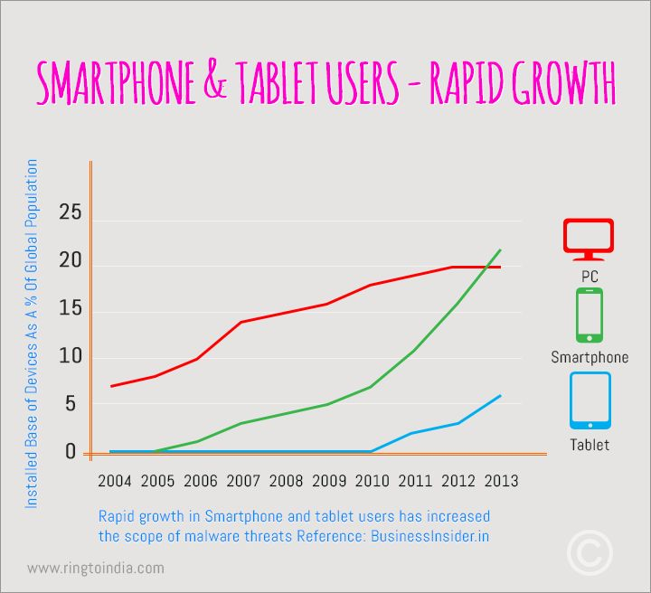 Graph showing the rapid growth of Smartphone and Tablet users.
