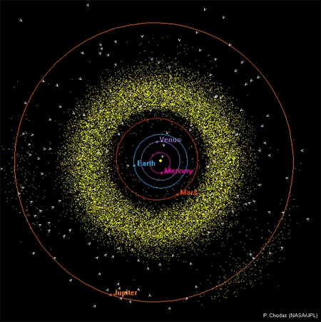 inner solar system asteroid distribution - photo #5