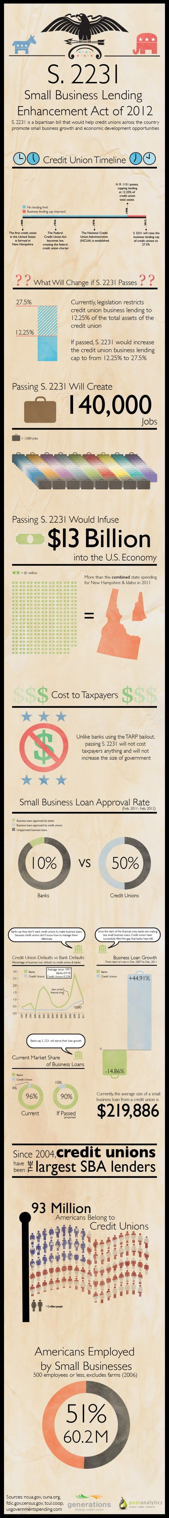 Knoxville tva credit union hours - Infographic Explaining The Small Business Lending Enhancement Act For Credit Unions Http