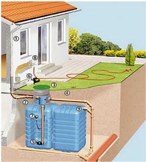 Usando el agua de lluvia en las viviendas mediante un tanque y filtros. Reducir inundaciones y costos.