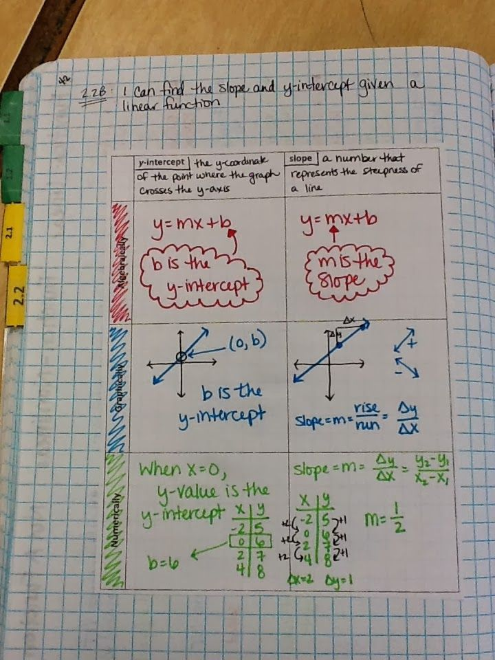 Restructuring Algebra: Linear Functions