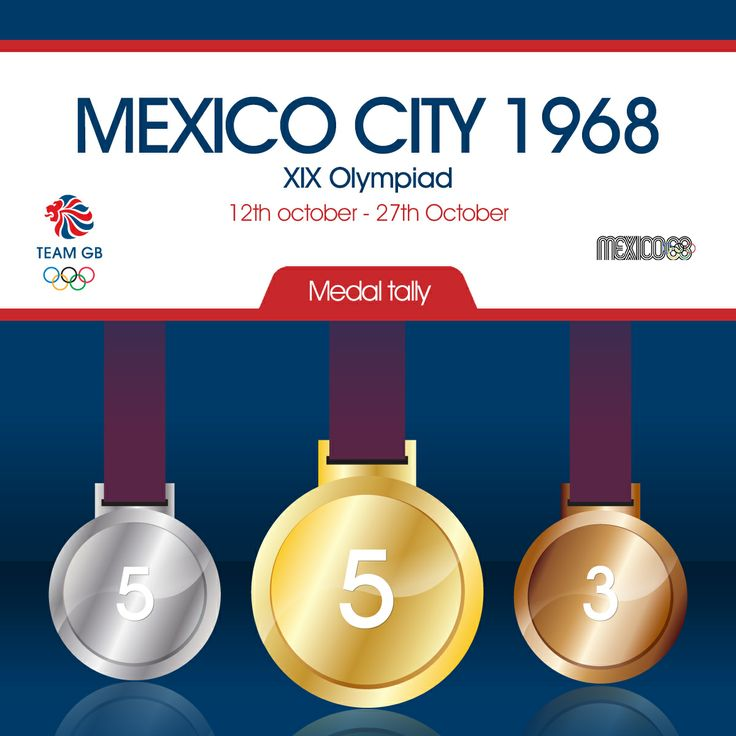 Team GB's complete medal tally from the 1968 Mexico City Olympic games