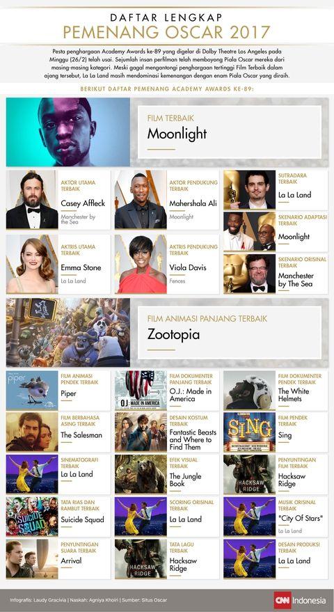 Daftar Lengkap Pemenang Oscar 2017