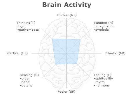 The psychological characteristics based on the brain activity