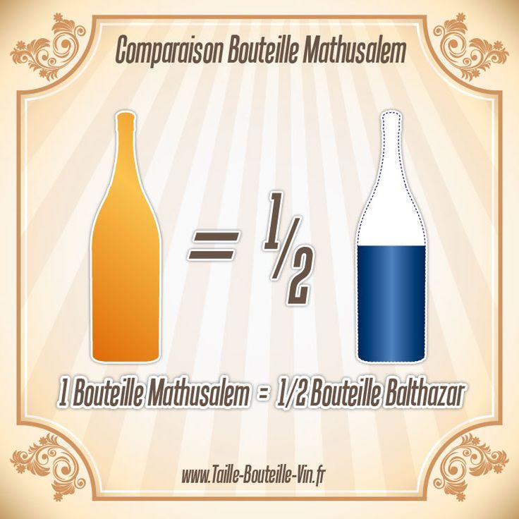 Comparaison entre la bouteille mathusalem et balthazar