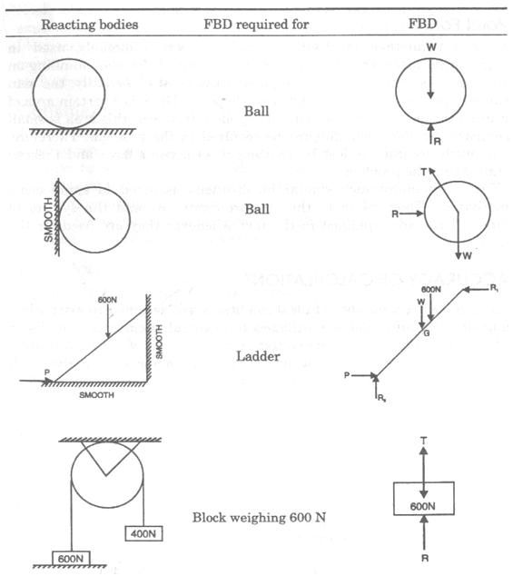 Printables Free Body Diagram Worksheet free body diagram physics examples pinterest diagrams physics