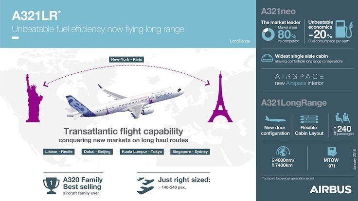 Premier vol transatlantique de l'Airbus A321LR - 13 février 2018