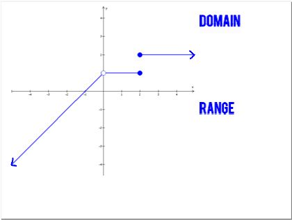Tricks for Domain & Range AND Chain Rule