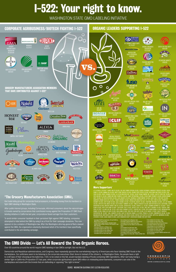 The food companies on the left of this graphic spent tens of millions of dollars in the last two labeling campaigns—in California and Washington State - to prevent you from knowing what's in your food. You can even the score by switching to the brands on the right; all of whom stood behind the I-522 Right to Know campaign. Voting with your pocketbook, at every meal, matters. It makes a huge difference.