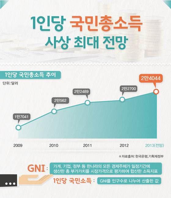 1인당 국민소득 사상 최대, 지난해 비해 5.9% 성장 [인포그래픽] | 비주얼다이브