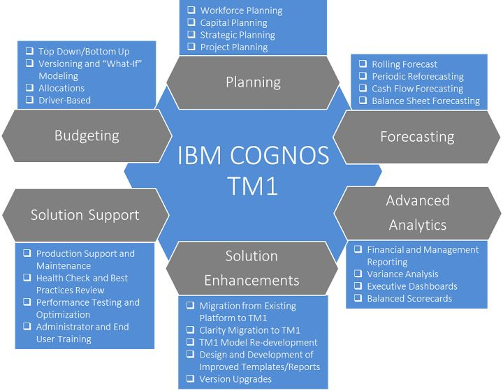 IBM Cognos TM1 Solutions The Planner For Your Enterprise
