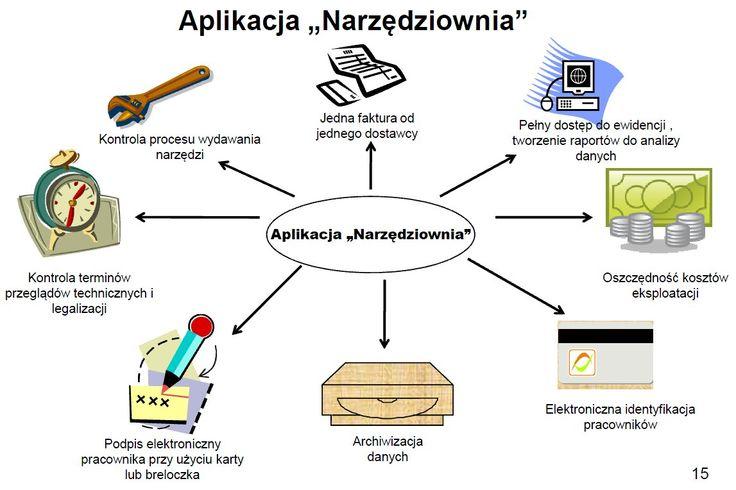 Gospodarka narzędziowa- wiecej informacji na temat programu Narzędziownia #narzedziownia