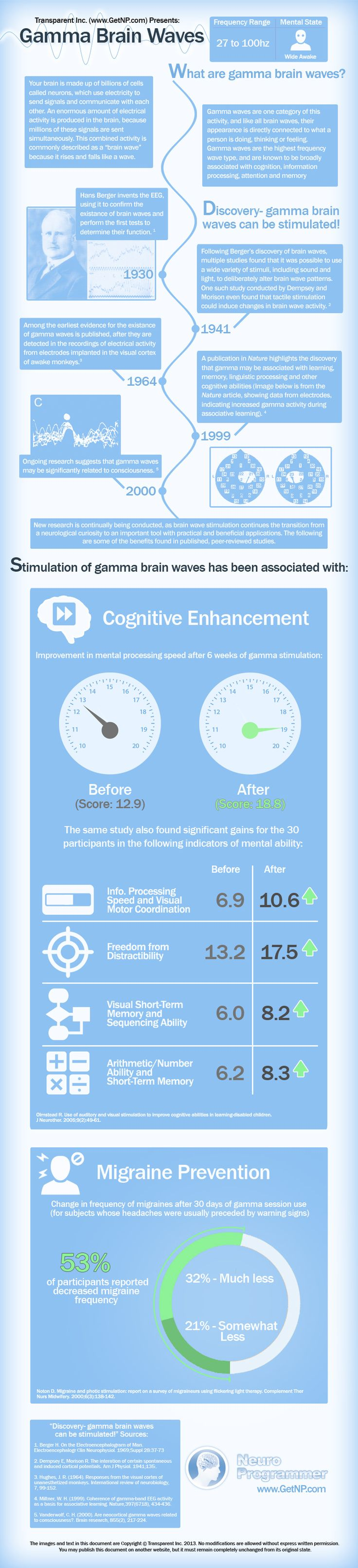 Gamma Brain Waves Infographic - Transparent (Follow the Link) > Corphttp://www.transparentcorp.com/products/?c=8261553