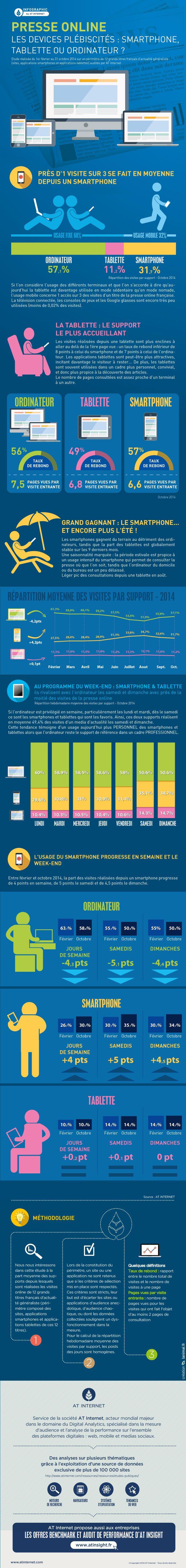 Presse online : quels sont les devices plébiscités ?