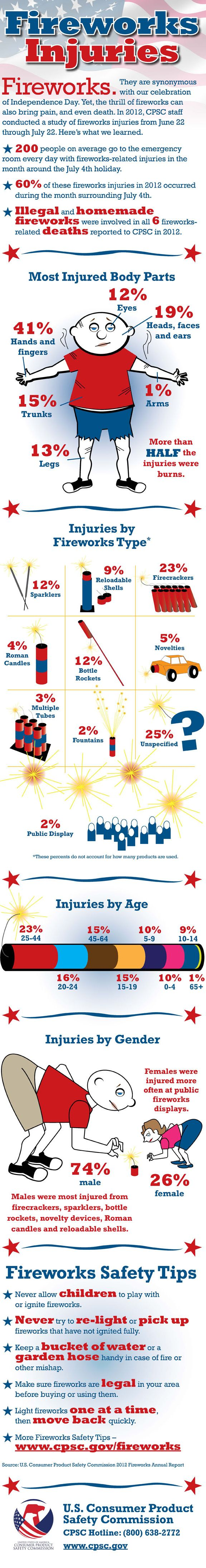 The Do's and Don'ts of Fireworks Safety  http://scrubbing.in/the-dos-and-donts-of-fireworks-safety/