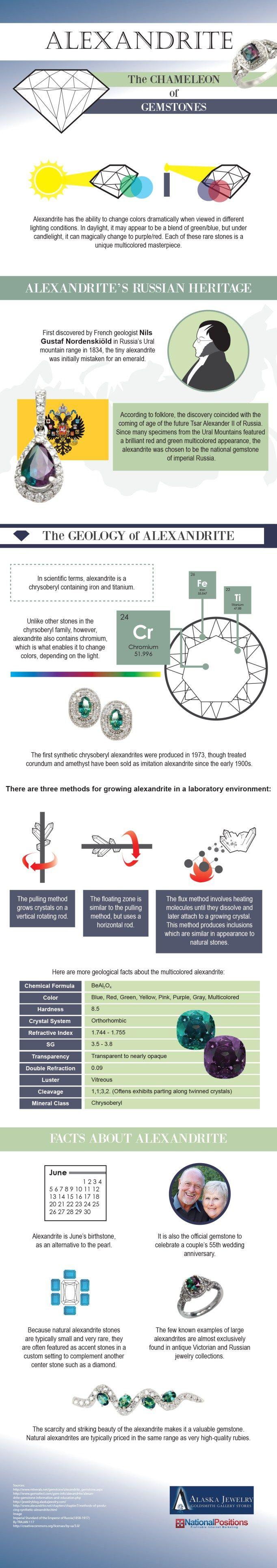 25 amazing chameleon pictures - Alexandrite The Chameleon Of Gemstones Infographic Alaskajewelry Ktotgiftguide Ad