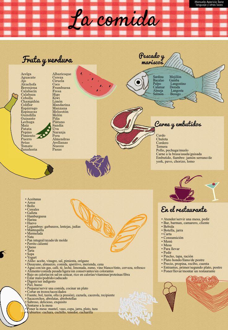 la comida en español. http://lenguajeyotrasluces.wordpress.com/