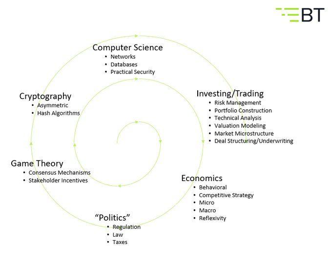 Twitter Blockchain Game Theory Technical Analysis