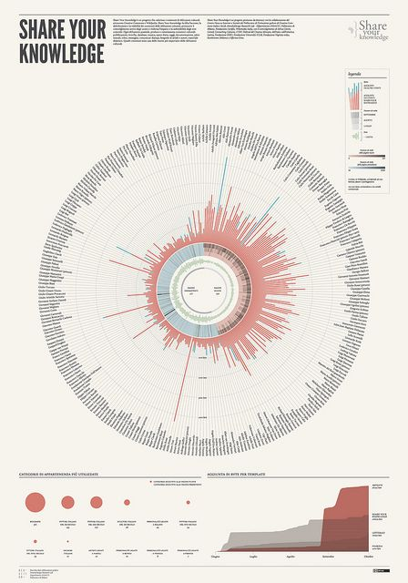 "Visualization for the project ""Share your knowledge"". Artgate by densitydesign, via Flickr"