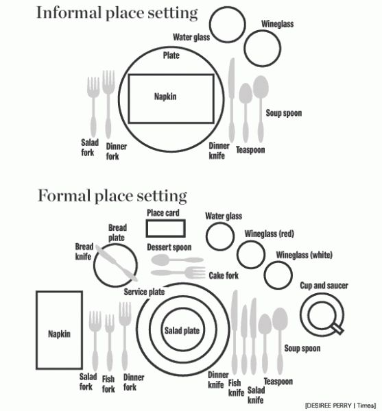 Besteck anordnung place settings tafeln infografiken for Table etiquette
