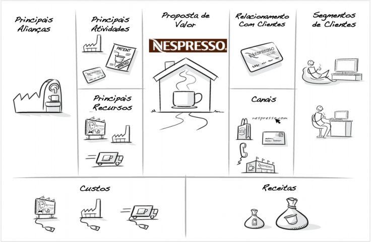 exemplo do Business Model Canvas usado pela Nespresso.