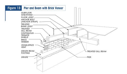 1000 images about foundation details on pinterest home for Wood piling foundation cost