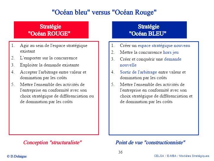 """E-MBA CELSA PARIS SORBONNE 2011-2012 Modèles """"organisationnels, stratégiques, décisionnels » Didier DELAIGUE 1 ère Partie : Modèles stratégiques."""