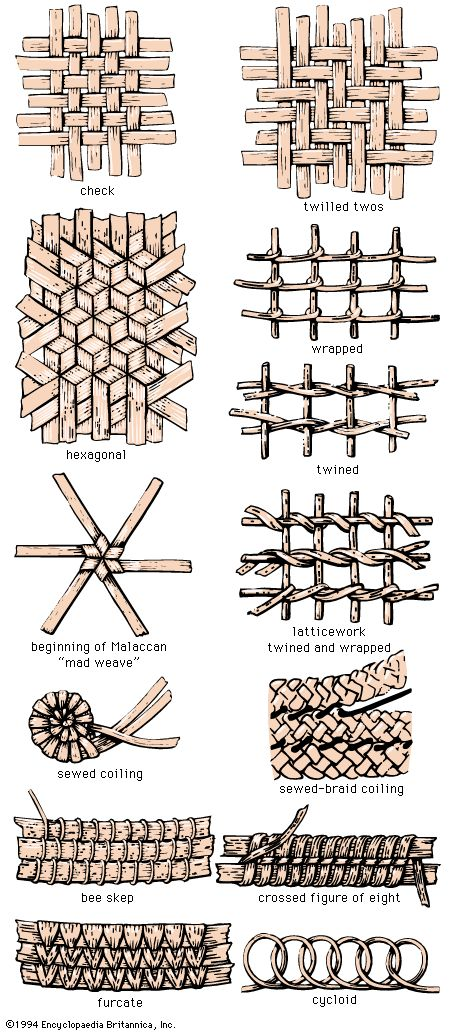 .types of basket weaving