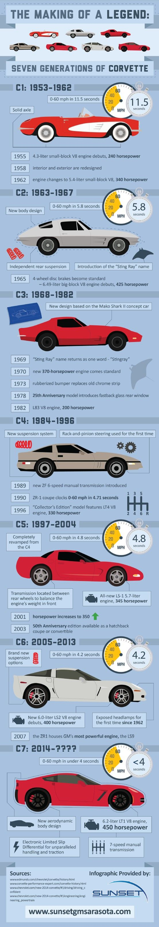 """The """"Sting Ray"""" name was introduced with the second generation Corvette, the C2, which was produced from 1963-1967.  It was changed to """"Stingray"""" in 1969. See how Corvette has changed over time in this infographic from a car dealership in Sarasota."""