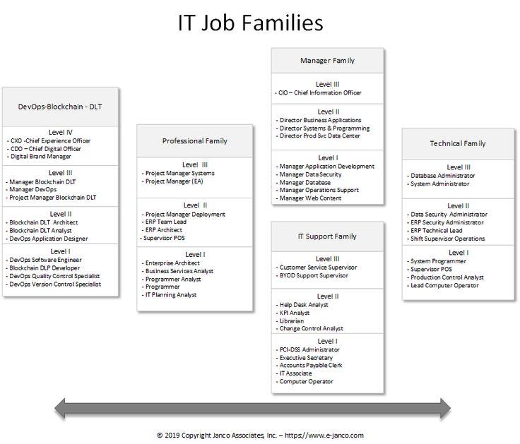 Devops job description bundle just released and updated