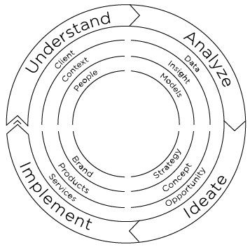 design thinking cycle