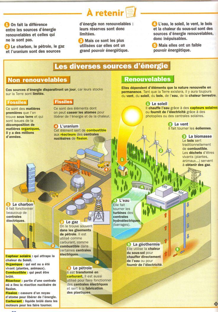 Les différentes sources d'énergies