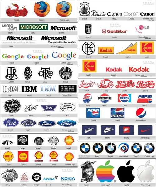 The evolution of popular #brands' logos over the years and the evolution of popular design.