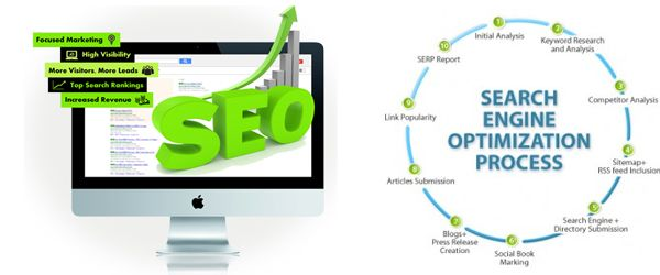 Looking to improve organic search of your website in different search engine? #Ethicalseosolutions following white hat SEO techniques for all business websites.