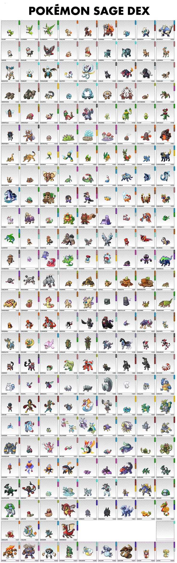 """Roster for 4chan's """"Pokemon Sage"""""""