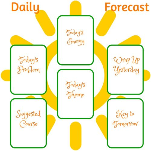 """sleepywizard: """" This is a daily forecast spread perfect for a workweek morning! It's focused mostly on keeping up your momentum and maximizing the potential of the new day. Today's Energy - This is how things will feel for you today. Use this to..."""