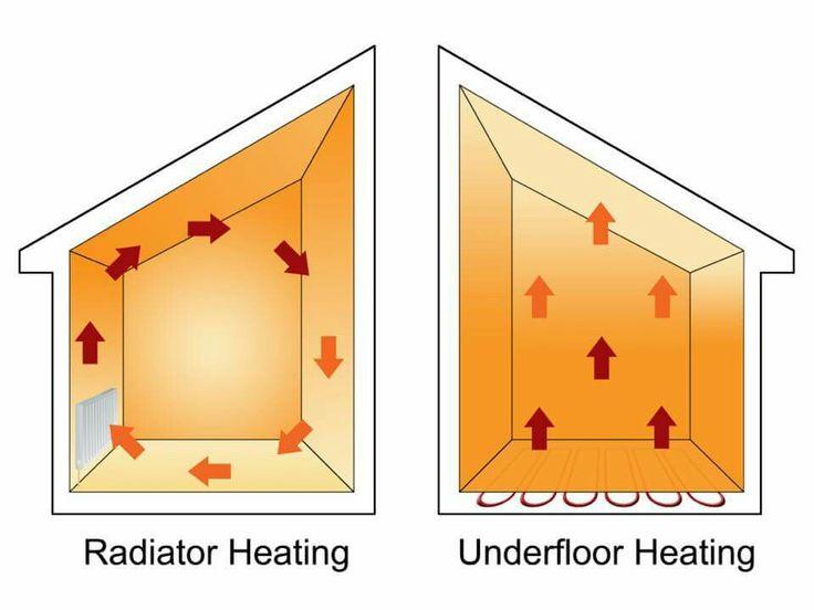 34 best underfloor heating images on pinterest heating systems 34 best underfloor heating images on pinterest heating systems underfloor heating and thermostats swarovskicordoba Choice Image