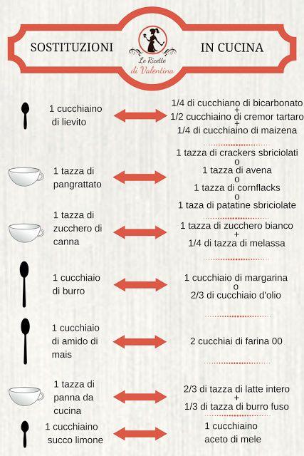 Le Ricette di Valentina: Tabella Sostituzioni in Cucina, pdf stampabile