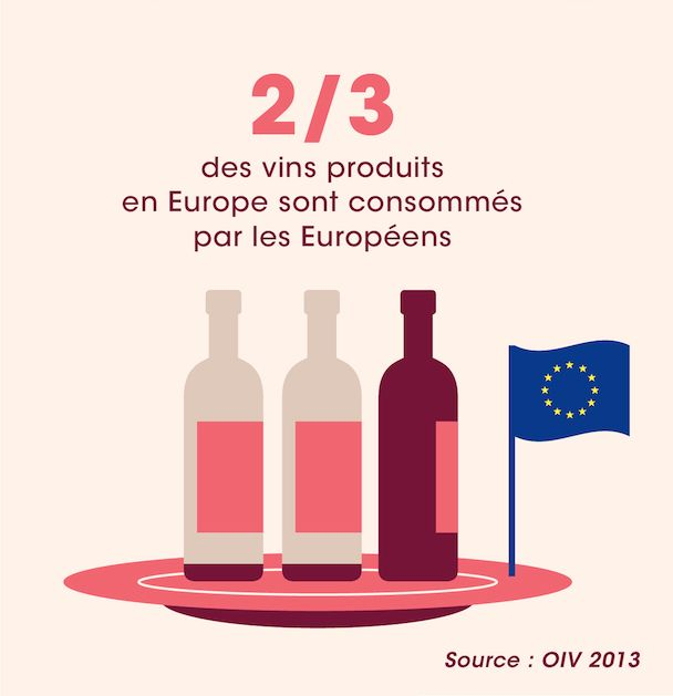 2/3 des vins produits en Europe sont consommés par les Européens - Source : OIV 2013