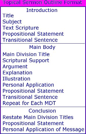 topical sermon outline format
