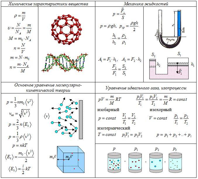 Молекулярная физика, молекулярно-кинетическая теория, идеальный газ, изопроцессы, давление. Формулы, тесты - учебные курсы