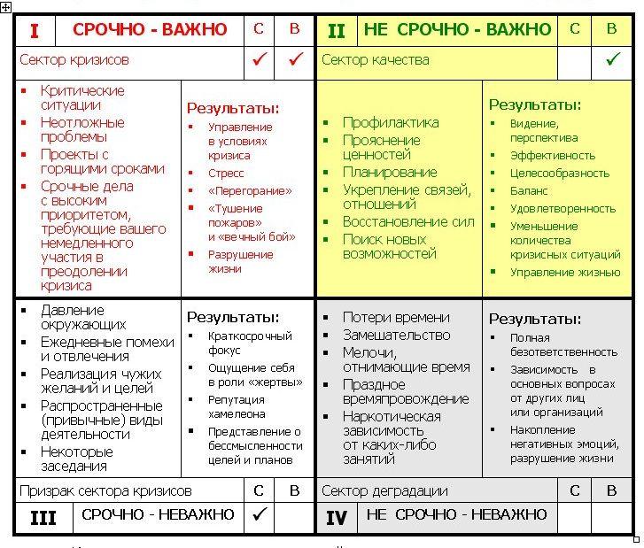 Матрица управления временем С. Кови